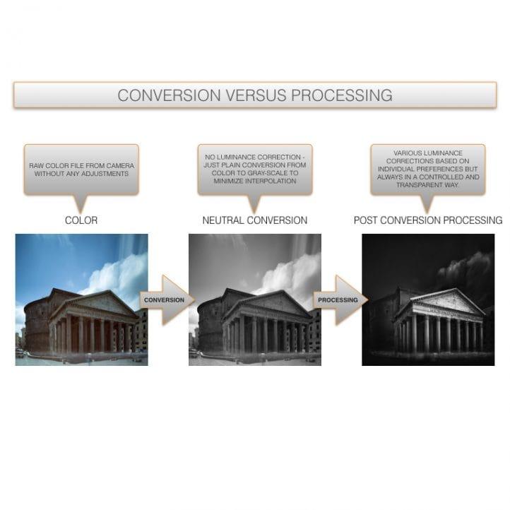 Conversion versus processing